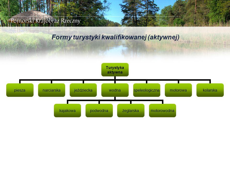 Formy turystyki kwalifikowanej (aktywnej)