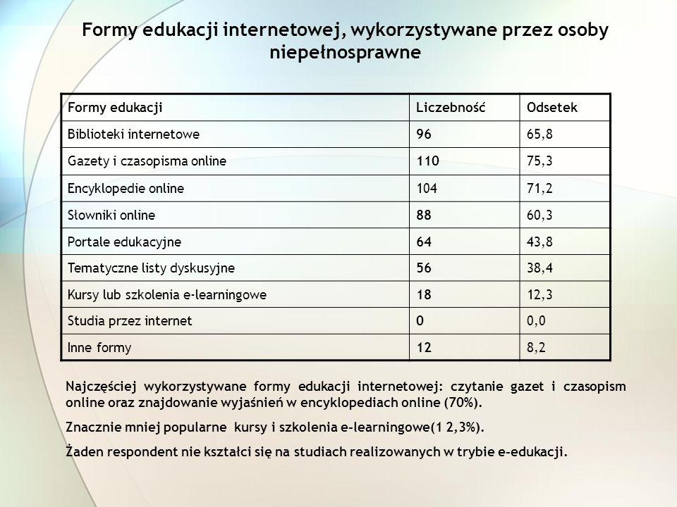 Formy edukacji internetowej, wykorzystywane przez osoby niepełnosprawne