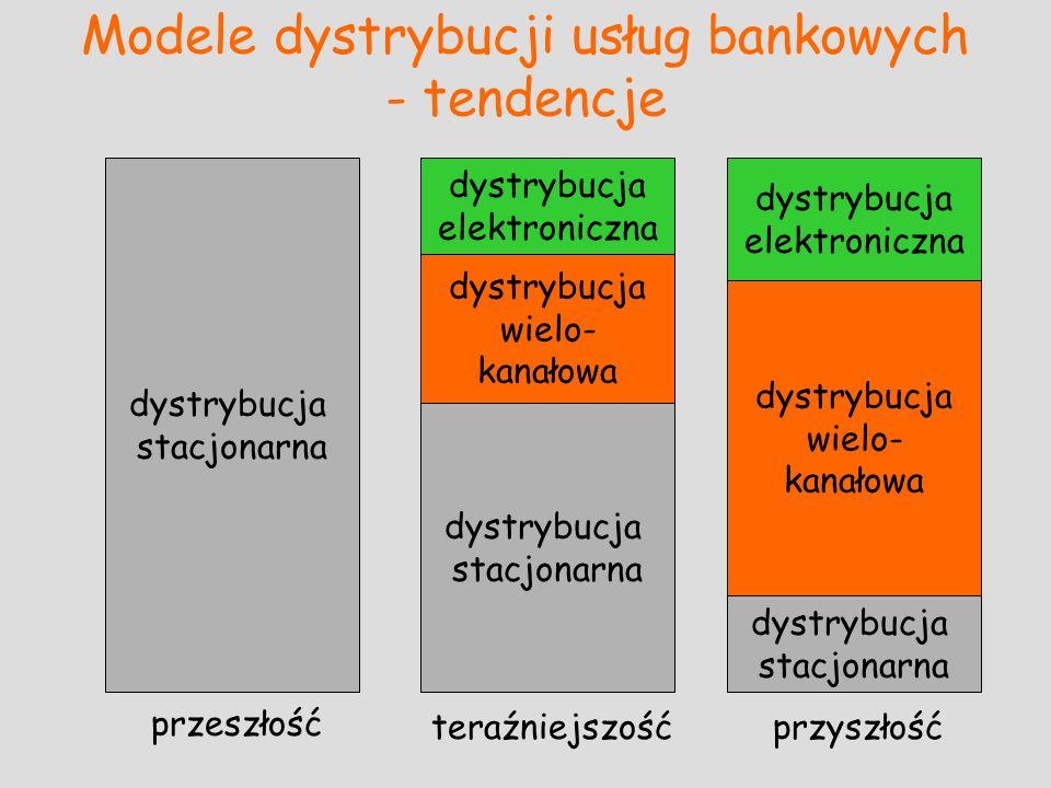 Modele dystrybucji usług bankowych - tendencje