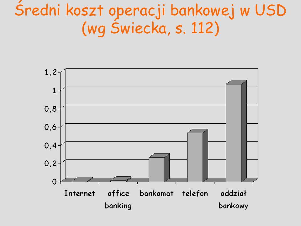 Średni koszt operacji bankowej w USD (wg Świecka, s. 112)