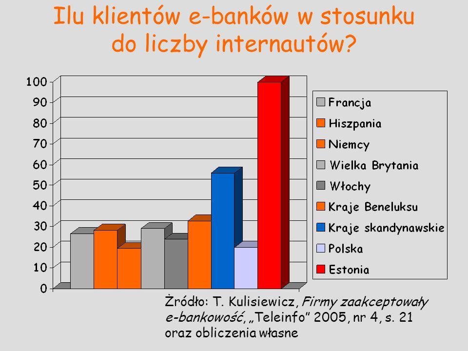 Ilu klientów e-banków w stosunku do liczby internautów