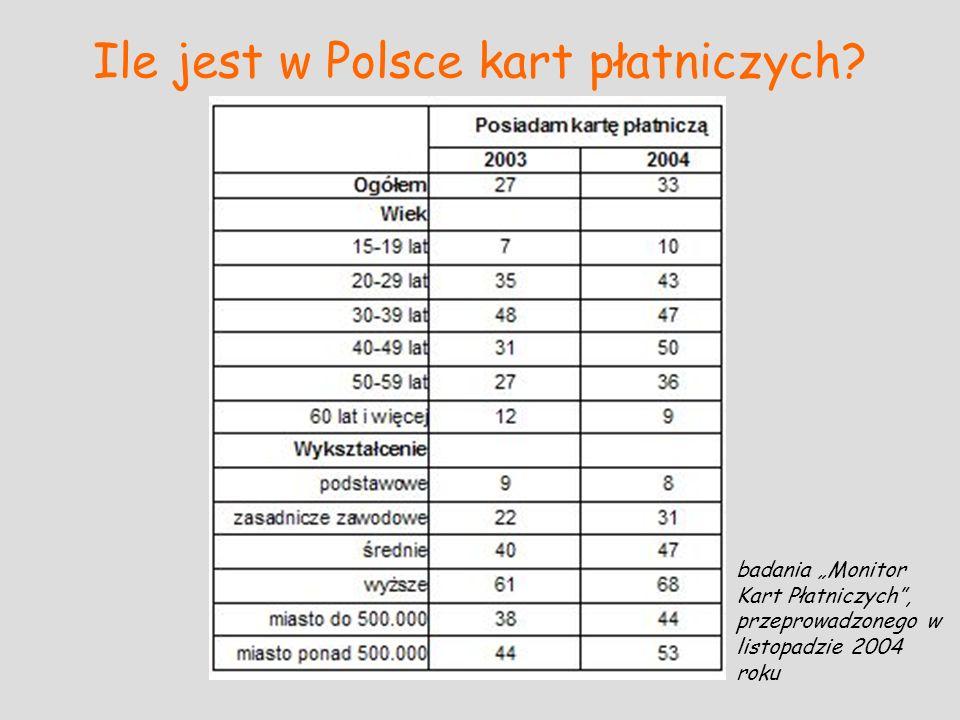 Ile jest w Polsce kart płatniczych
