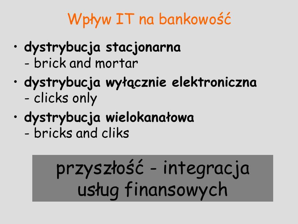 przyszłość - integracja usług finansowych