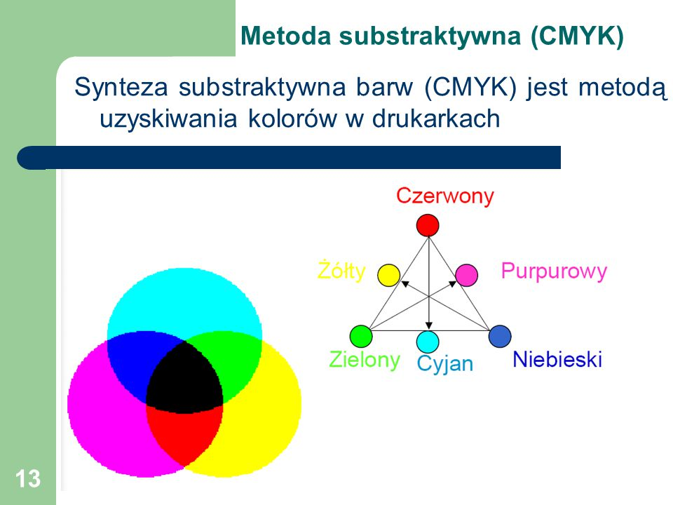 Metoda substraktywna (CMYK)
