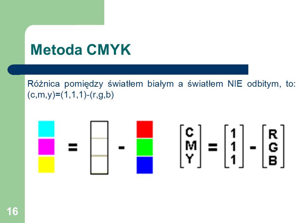 Metoda CMYK Różnica pomiędzy światłem białym a światłem NIE odbitym, to: (c,m,y)=(1,1,1)-(r,g,b)