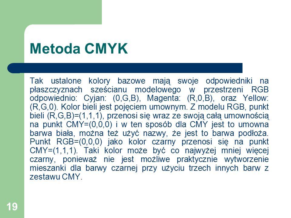 Metoda CMYK