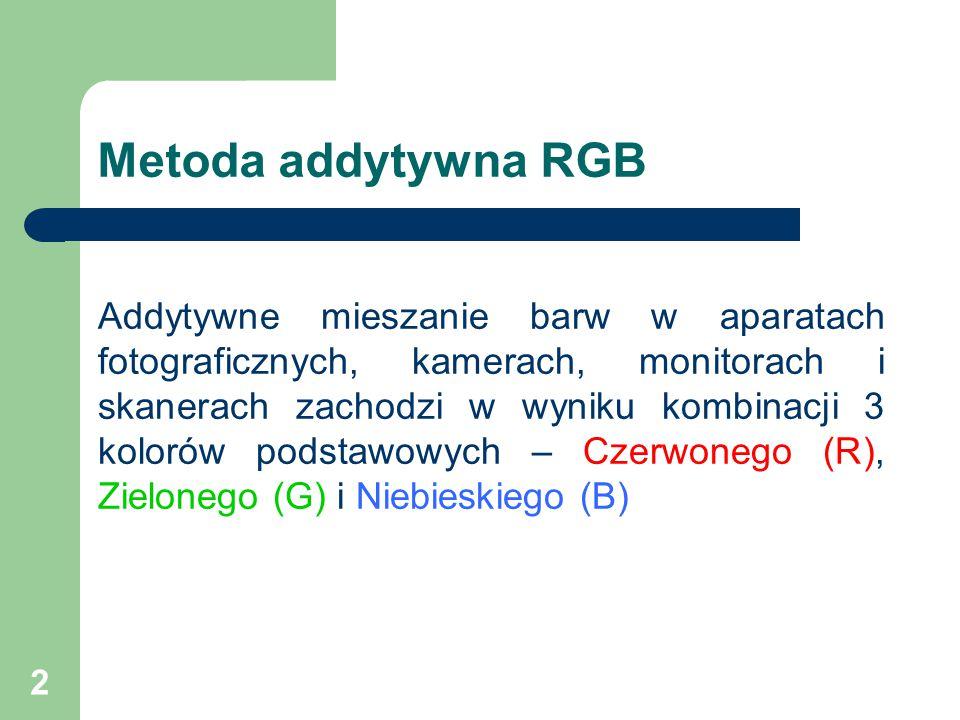 Metoda addytywna RGB