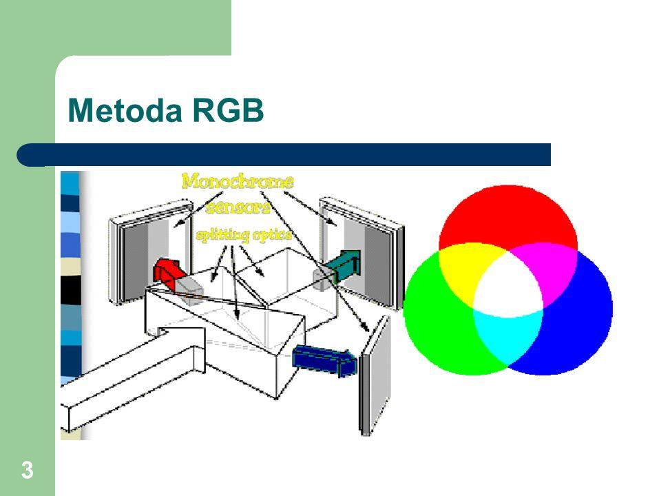 Metoda RGB