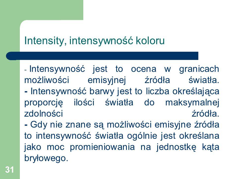 Intensity, intensywność koloru