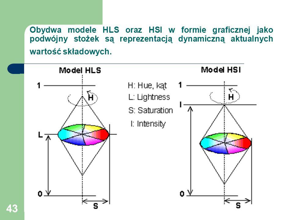 Obydwa modele HLS oraz HSI w formie graficznej jako podwójny stożek są reprezentacją dynamiczną aktualnych wartość składowych.