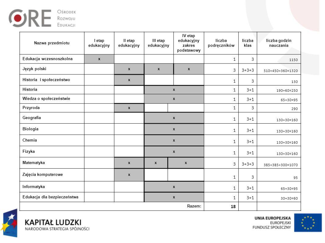 IV etap edukacyjny zakres podstawowy liczba godzin nauczania