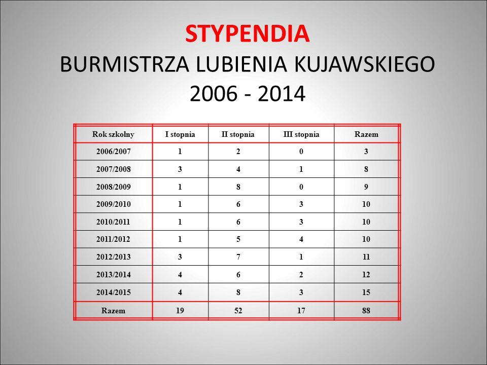STYPENDIA BURMISTRZA LUBIENIA KUJAWSKIEGO 2006 - 2014