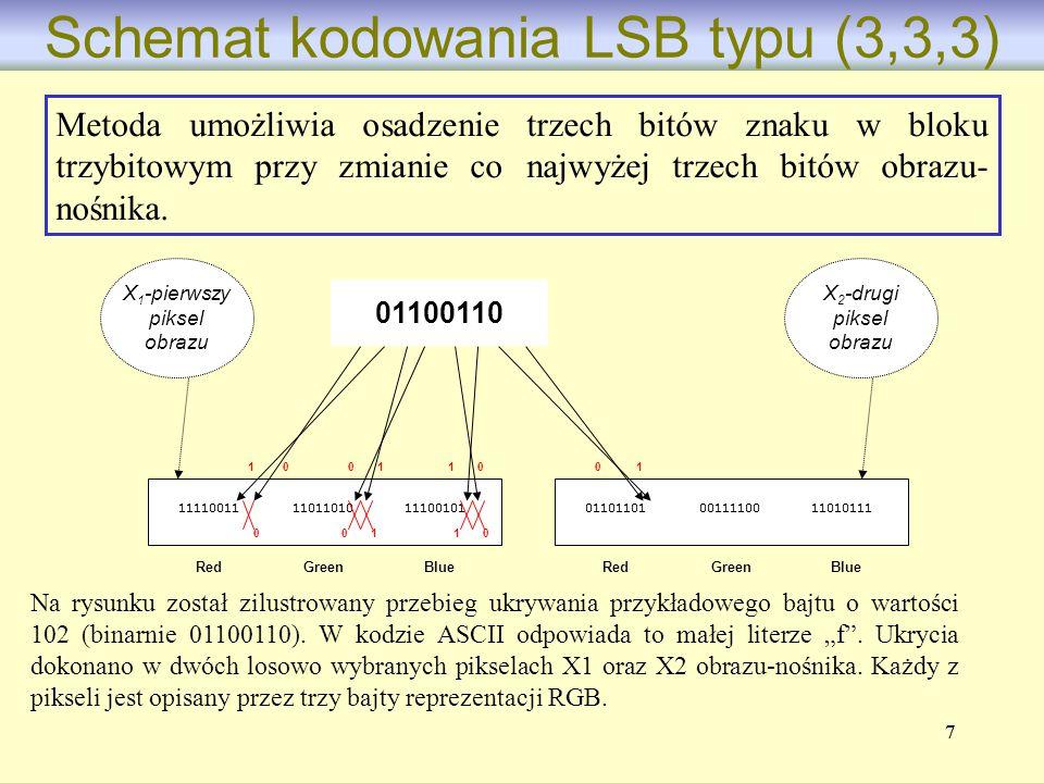 Schemat kodowania LSB typu (3,3,3)
