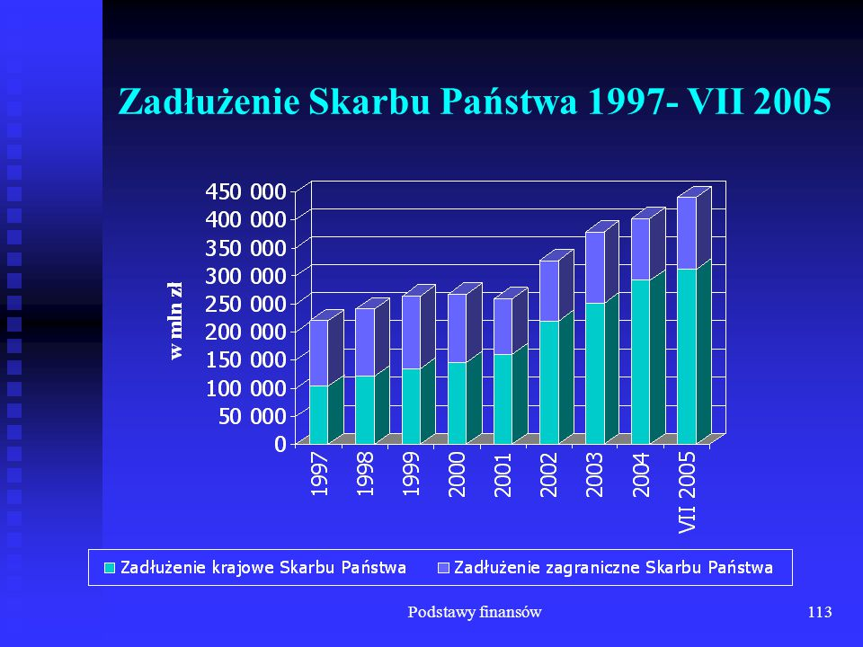 Zadłużenie Skarbu Państwa 1997- VII 2005