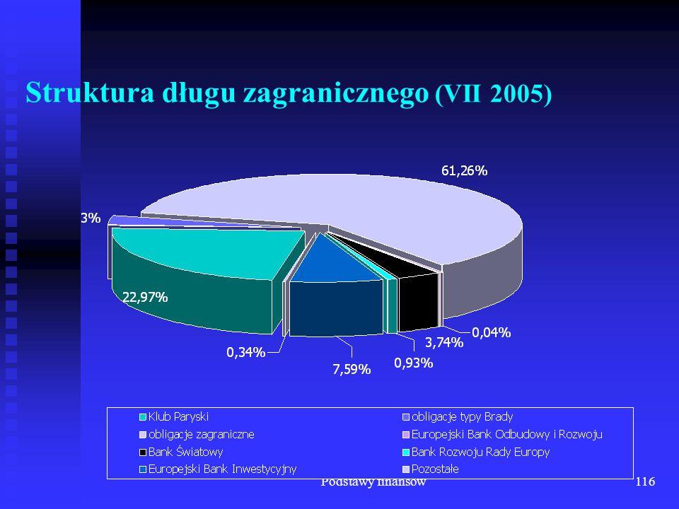 Struktura długu zagranicznego (VII 2005)