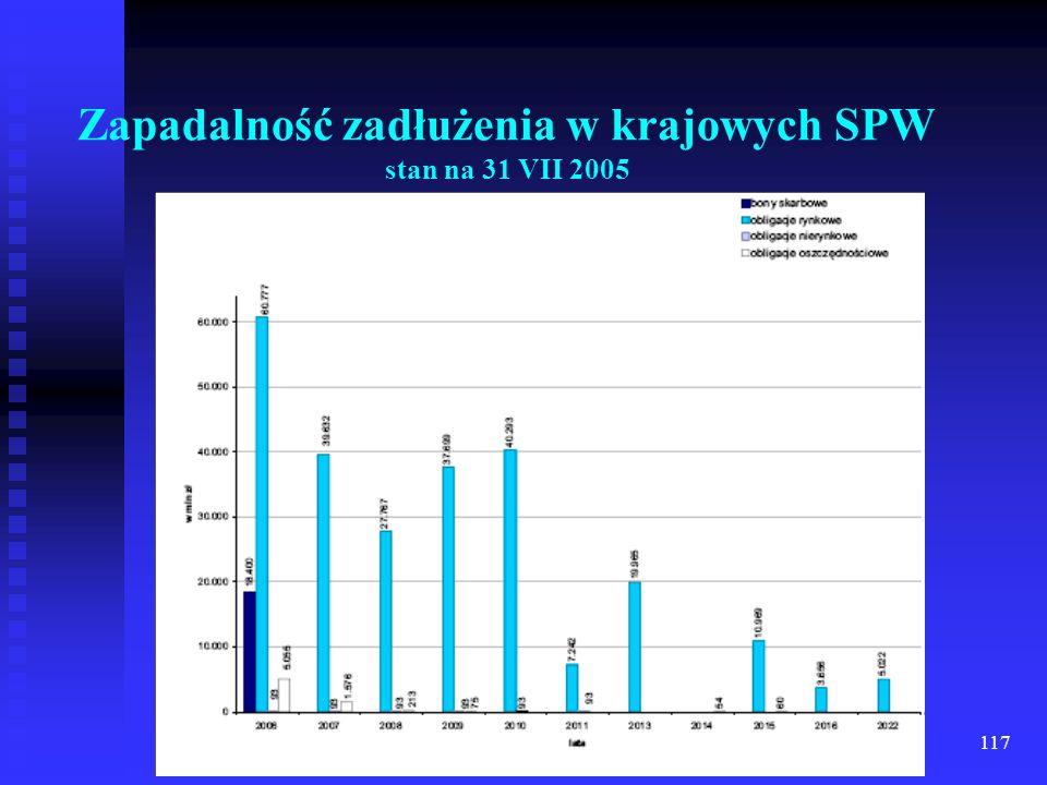 Zapadalność zadłużenia w krajowych SPW stan na 31 VII 2005