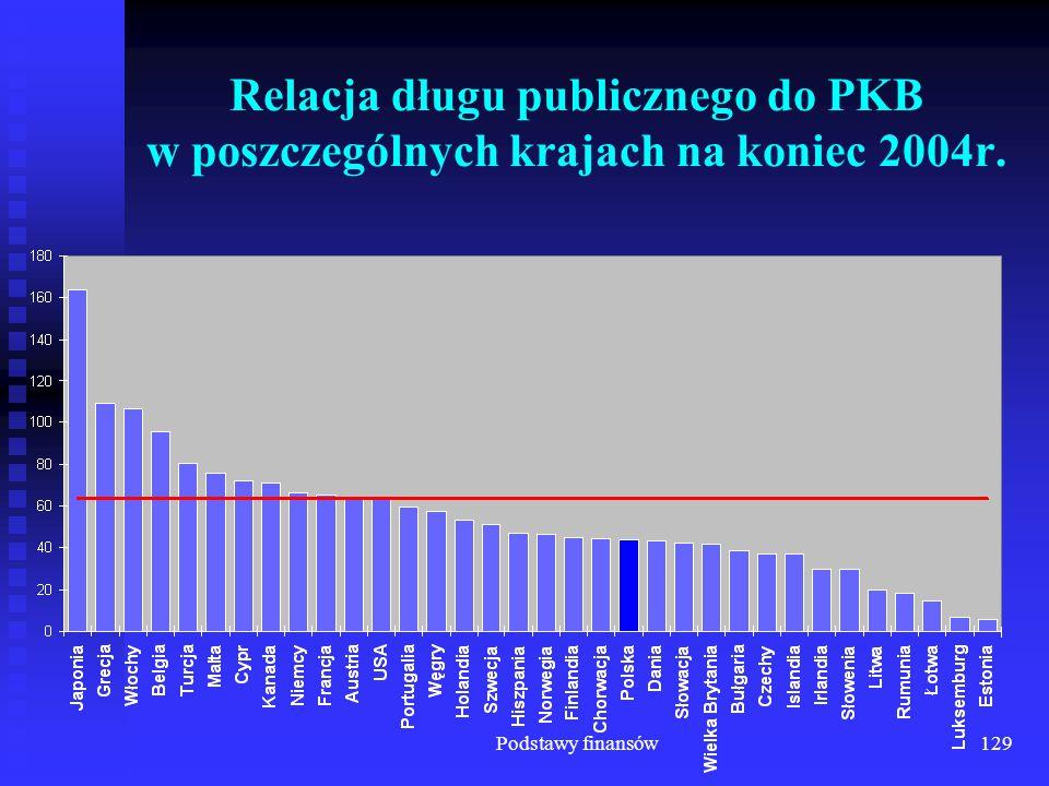 Relacja długu publicznego do PKB w poszczególnych krajach na koniec 2004r.