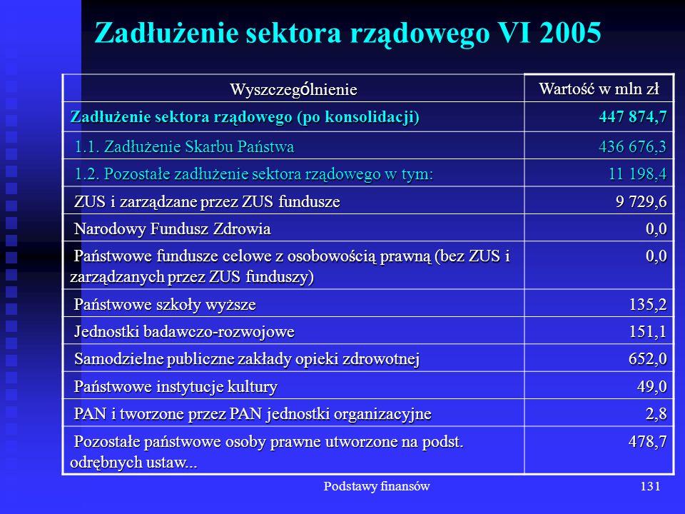 Zadłużenie sektora rządowego VI 2005