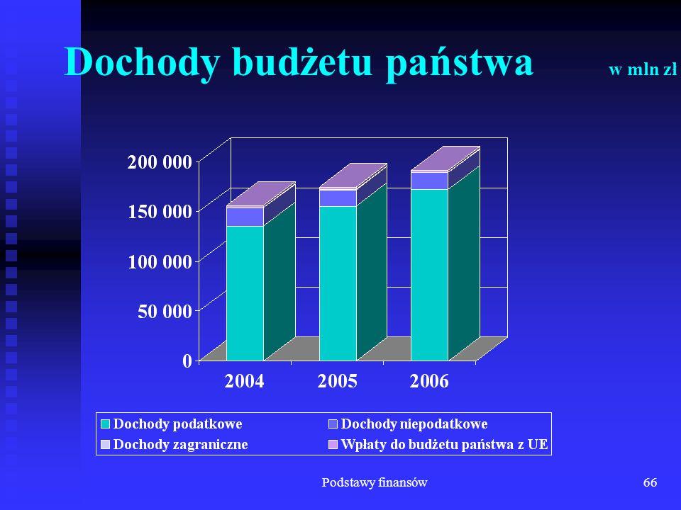 Dochody budżetu państwa w mln zł