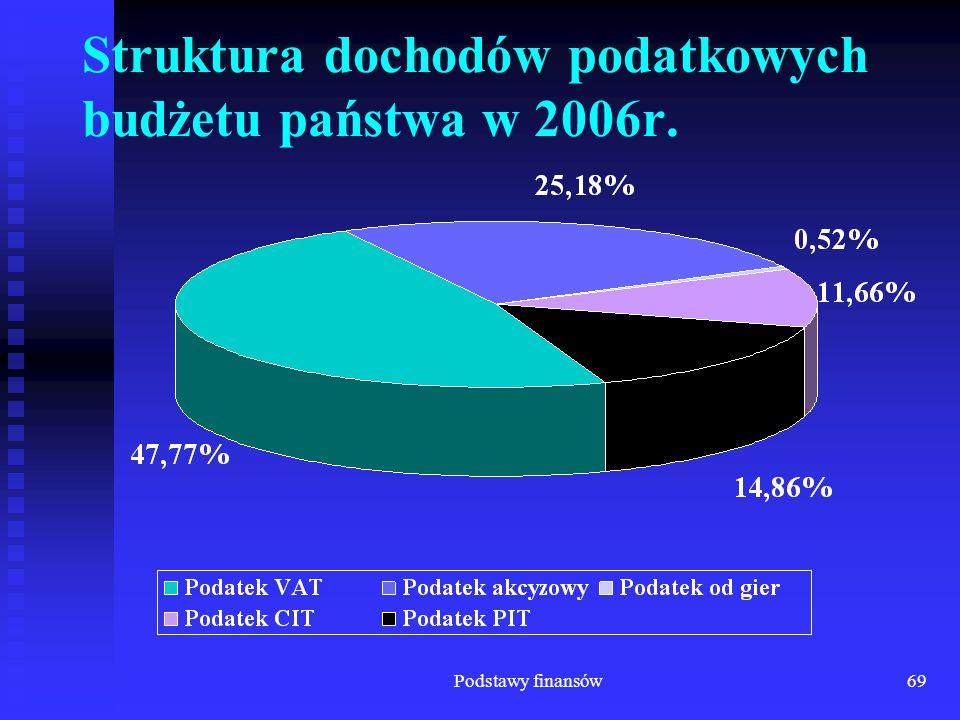 Struktura dochodów podatkowych budżetu państwa w 2006r.