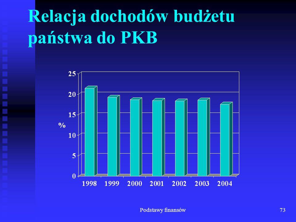 Relacja dochodów budżetu państwa do PKB