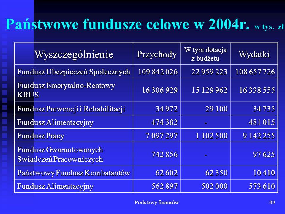 Państwowe fundusze celowe w 2004r. w tys. zł