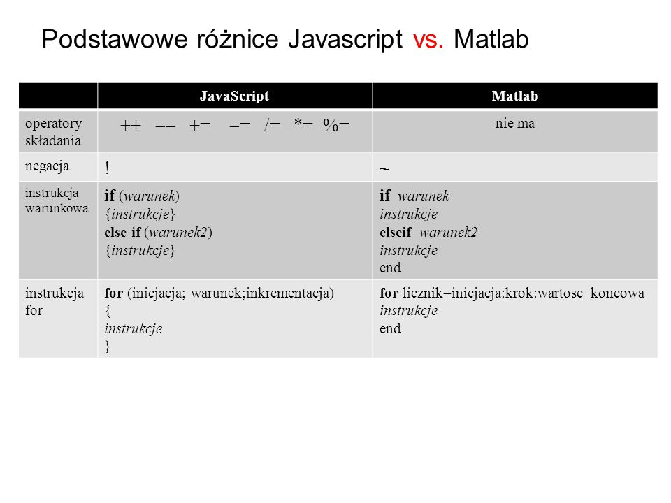 Podstawowe różnice Javascript vs. Matlab