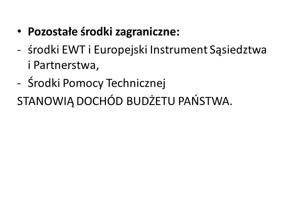 Pozostałe środki zagraniczne: