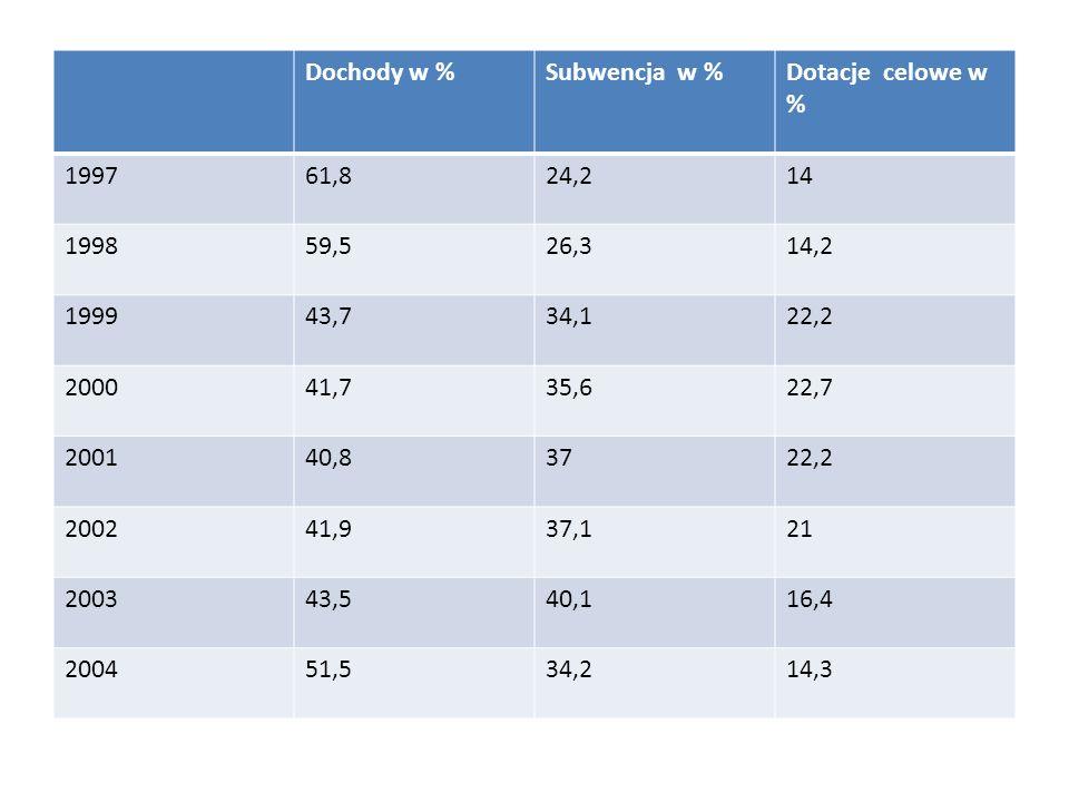 Dochody w %Subwencja w % Dotacje celowe w % 1997. 61,8. 24,2. 14. 1998. 59,5. 26,3. 14,2. 1999. 43,7.
