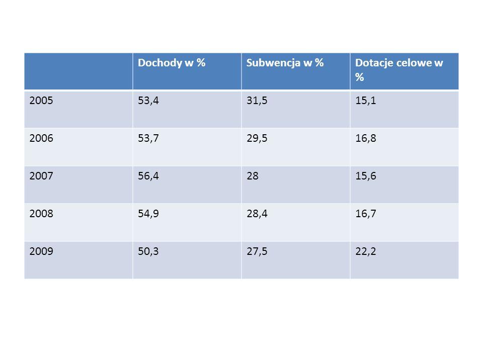 Dochody w %Subwencja w % Dotacje celowe w % 2005. 53,4. 31,5. 15,1. 2006. 53,7. 29,5. 16,8. 2007. 56,4.