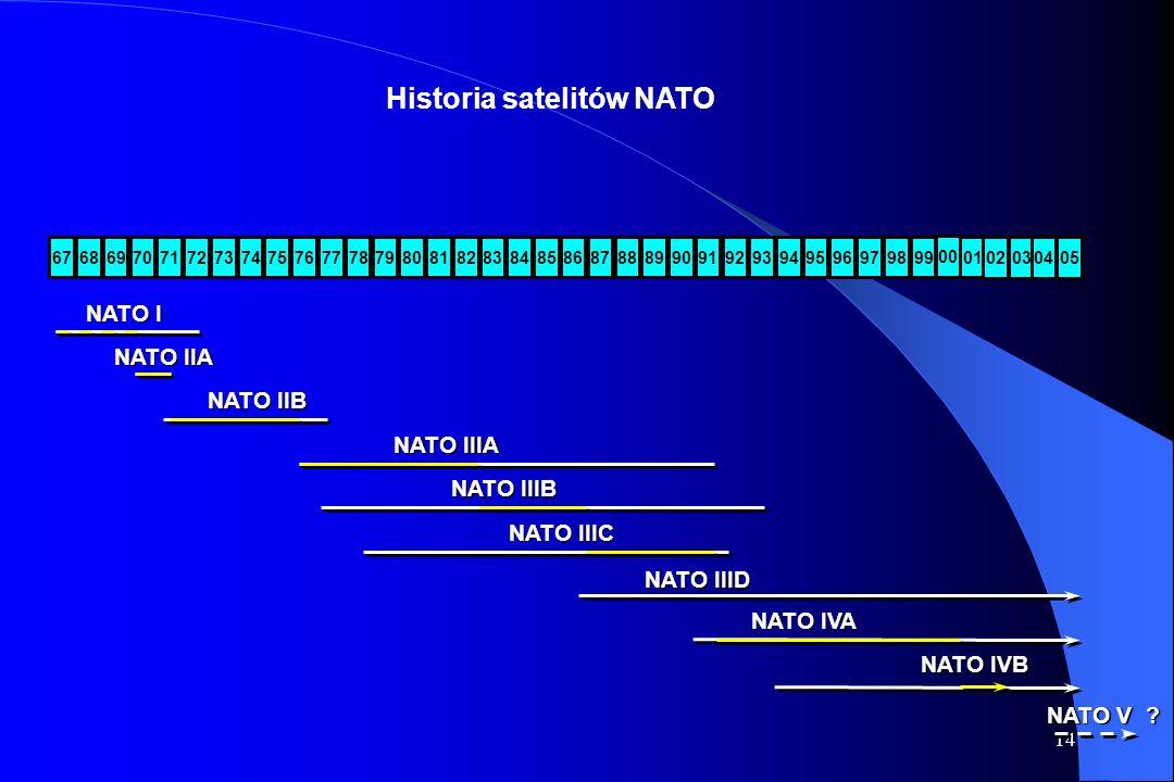 Historia satelitów NATO