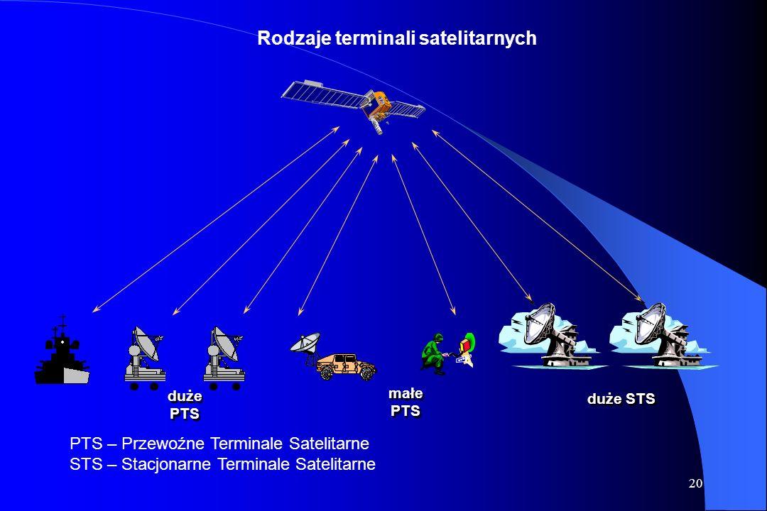 Rodzaje terminali satelitarnych