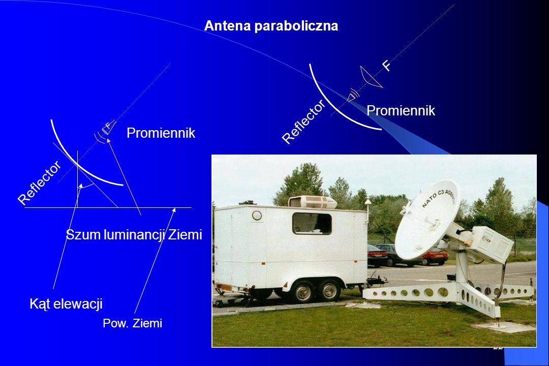 Antena paraboliczna F Promiennik Reflector Promiennik Reflector
