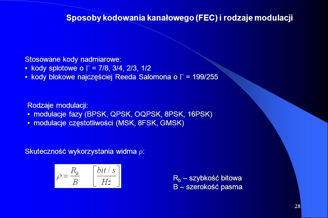 Sposoby kodowania kanałowego (FEC) i rodzaje modulacji