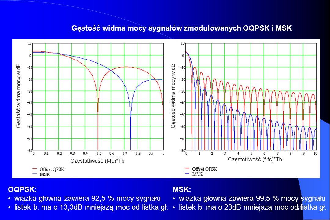 Gęstość widma mocy sygnałów zmodulowanych OQPSK i MSK