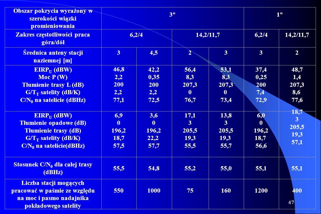 Obszar pokrycia wyrażony w szerokości wiązki promieniowania 3 1