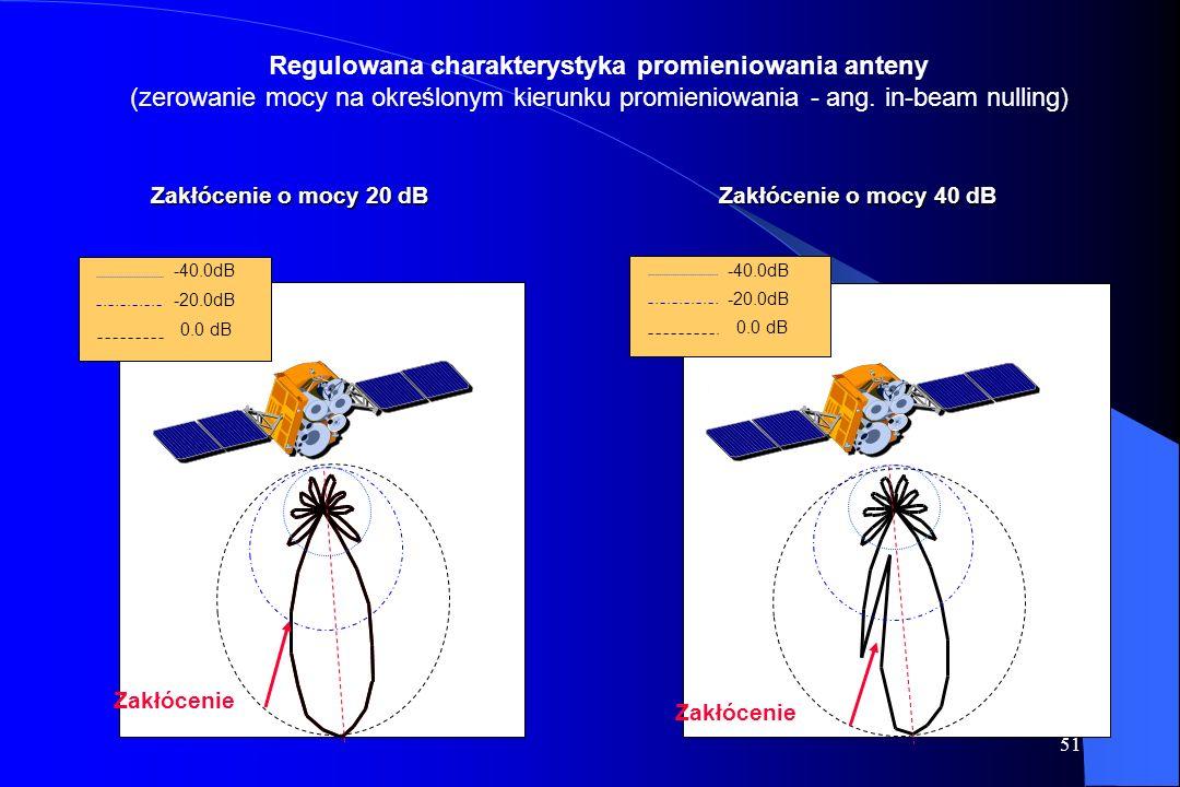 Regulowana charakterystyka promieniowania anteny