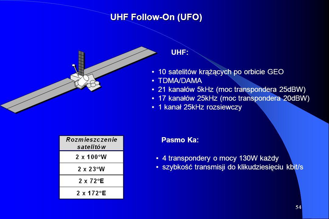 UHF Follow-On (UFO) UHF: 10 satelitów krążących po orbicie GEO