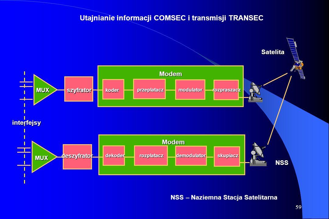 Utajnianie informacji COMSEC i transmisji TRANSEC