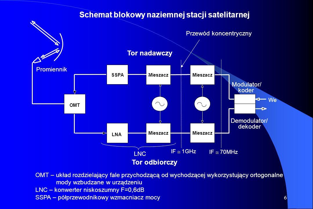 Schemat blokowy naziemnej stacji satelitarnej