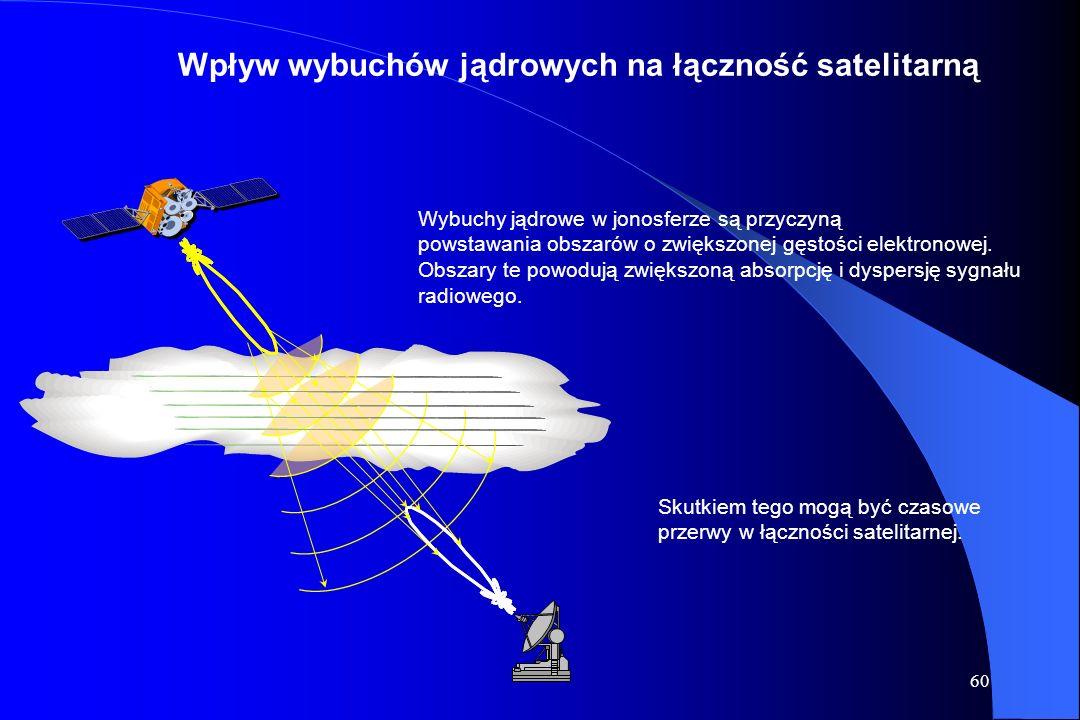 Wpływ wybuchów jądrowych na łączność satelitarną