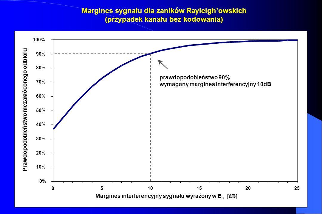Margines sygnału dla zaników Rayleigh'owskich