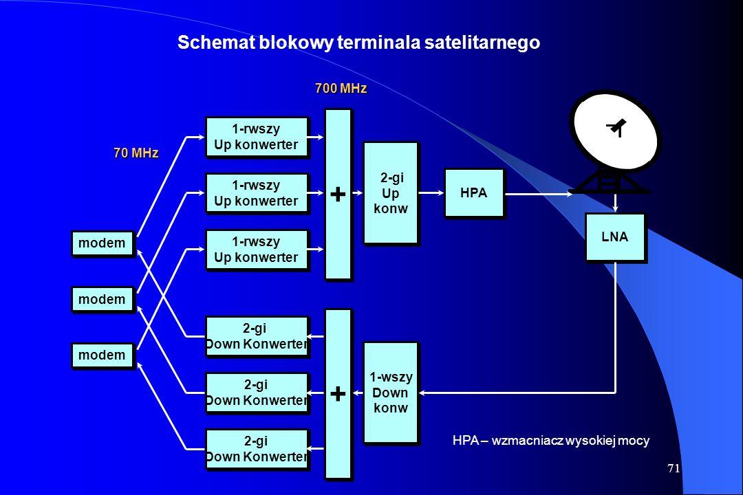 + Schemat blokowy terminala satelitarnego 700 MHz 1-rwszy Up konwerter