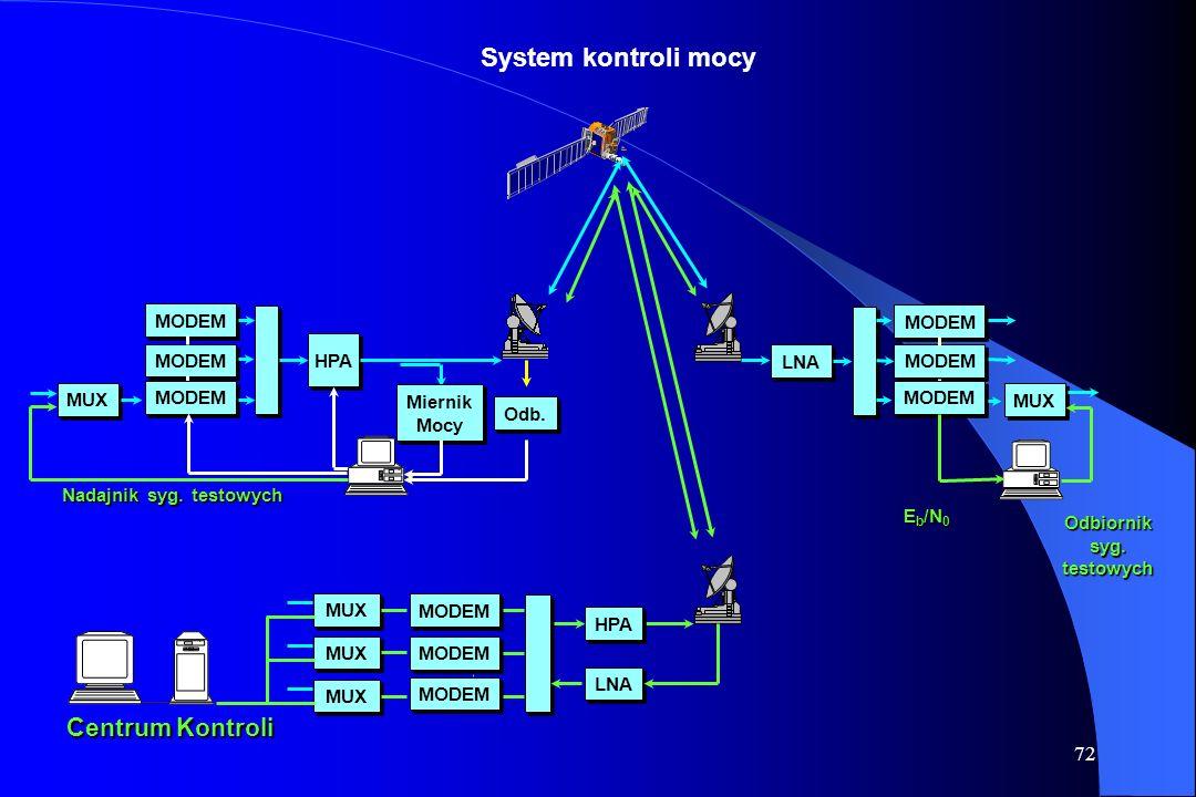 System kontroli mocy Centrum Kontroli MODEM MODEM HPA MODEM LNA MODEM