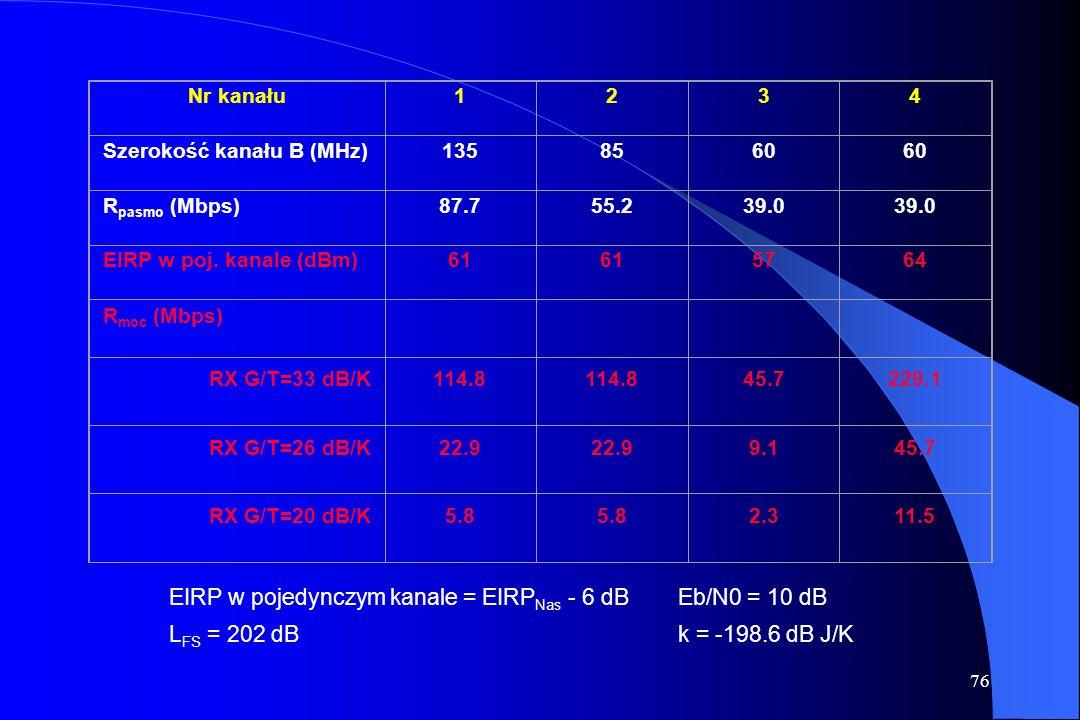 EIRP w pojedynczym kanale = EIRPNas - 6 dB Eb/N0 = 10 dB