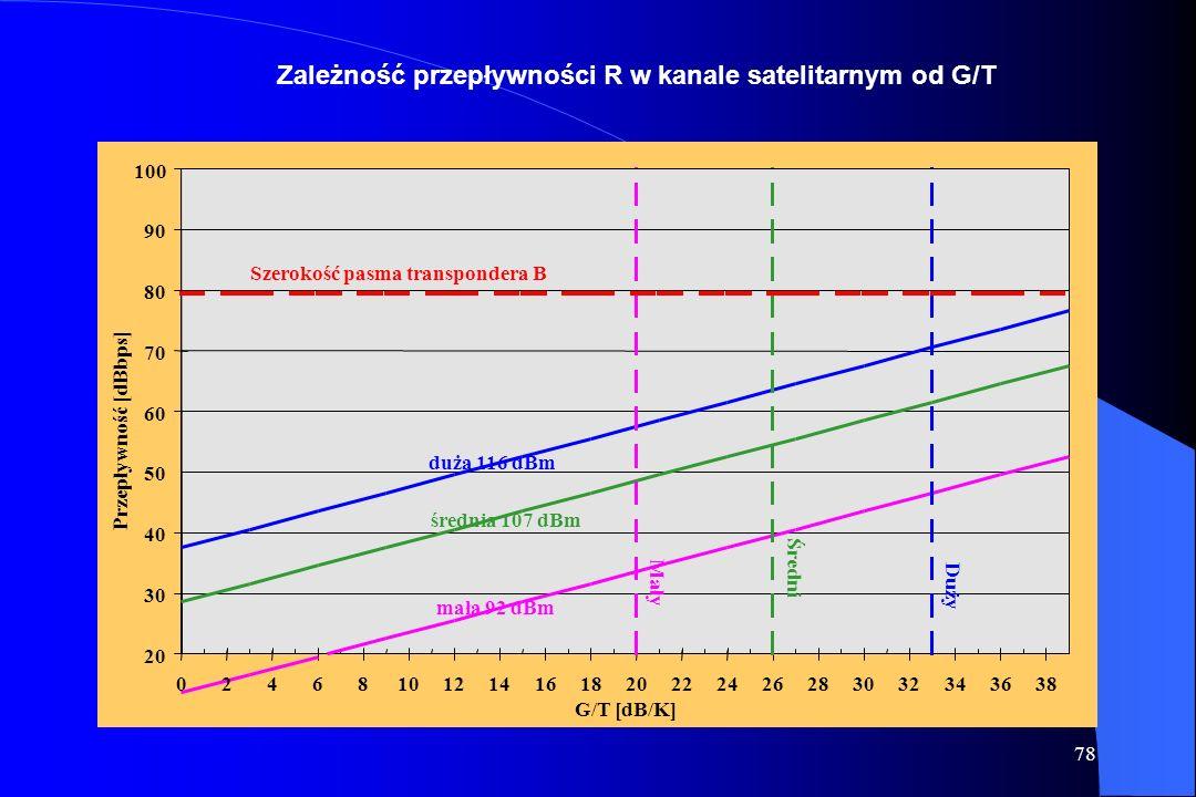 Zależność przepływności R w kanale satelitarnym od G/T