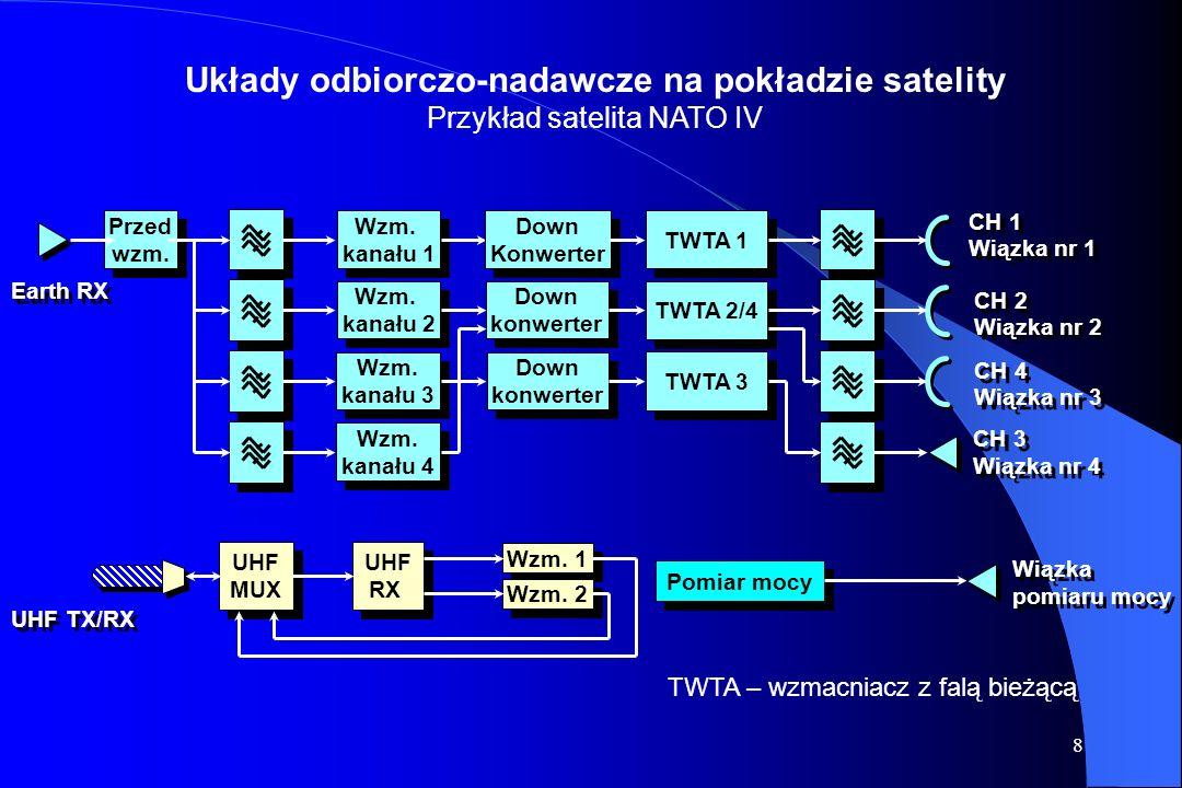 Układy odbiorczo-nadawcze na pokładzie satelity