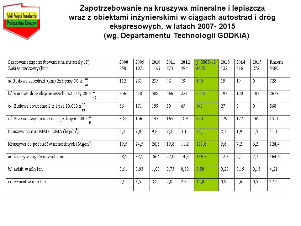 (wg. Departamentu Technologii GDDKiA)