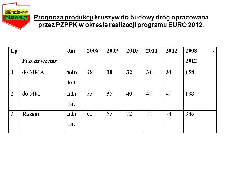 Prognoza produkcji kruszyw do budowy dróg opracowana przez PZPPK w okresie realizacji programu EURO 2012.