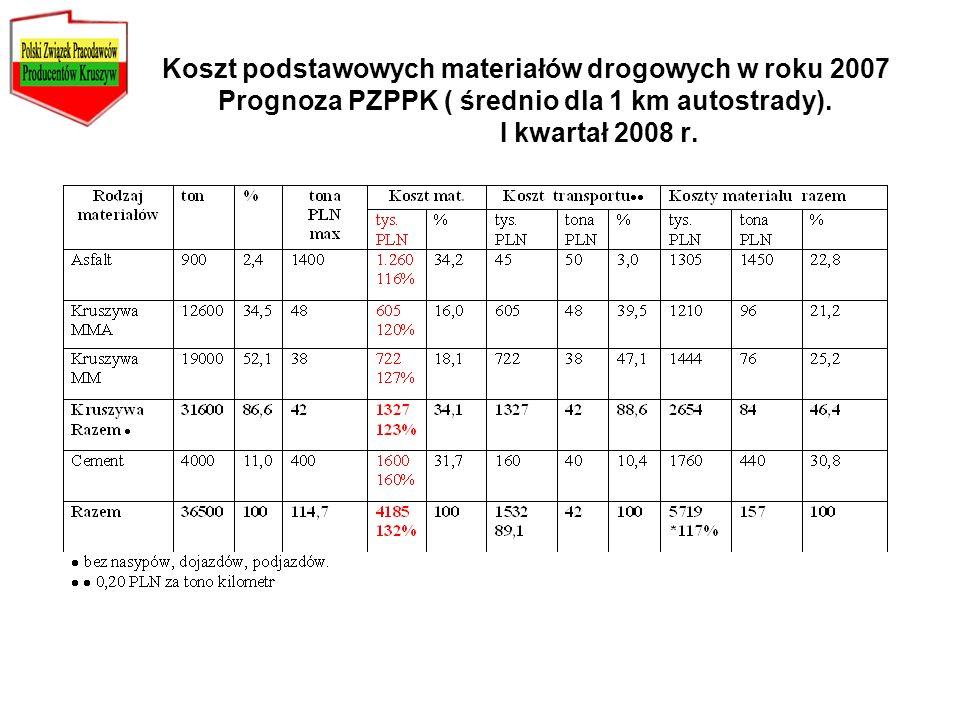 Koszt podstawowych materiałów drogowych w roku 2007 Prognoza PZPPK ( średnio dla 1 km autostrady).